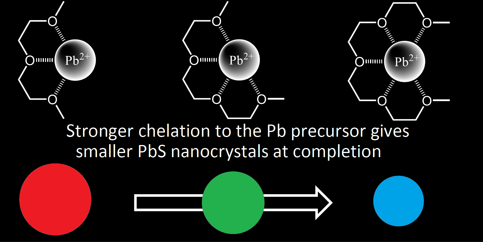 In the colloidal synthesis of PbS quantum dots, added glycol ethers variably suppress the formation of metastable cluster intermediates. This achieves control of nanocrystal size in reactions run to completion.